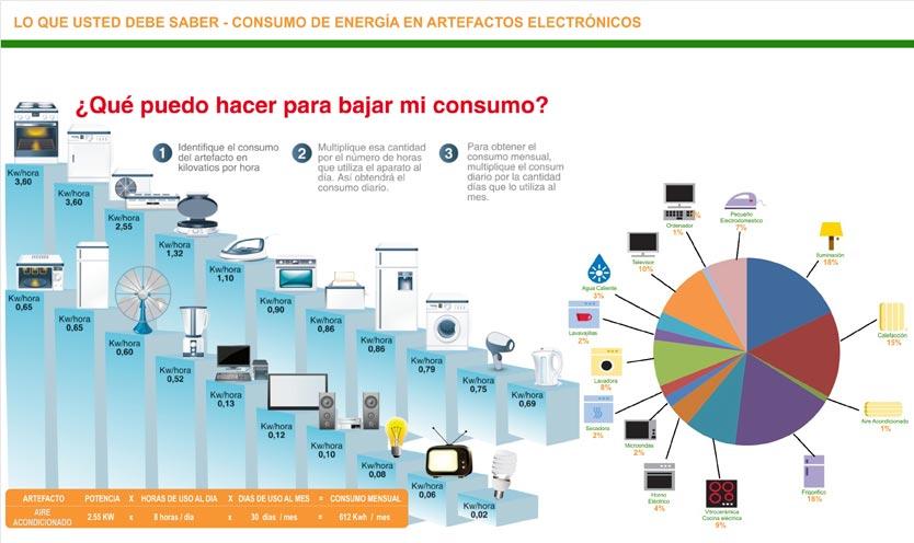 Consumo de energia de sus equipos servilimag servicios integrales servicios integrales - Oficinas de consumo ...
